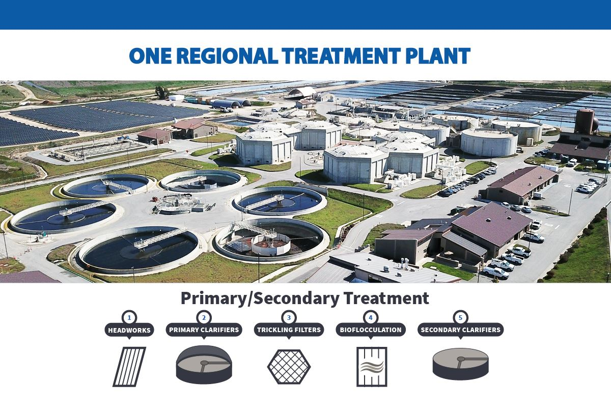 Slide of from Outreach Presentation showing the Regional Treatment Plant